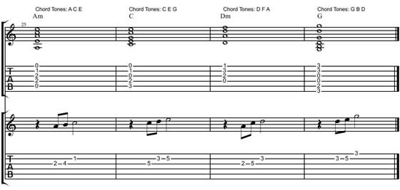 Chord Tone Soloing for Guitar - Create Soulful Guitar Solos
