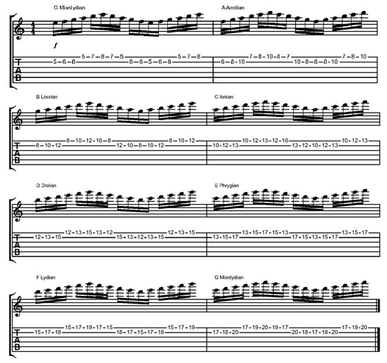 Minor Pentatonic Scales - Busting Out Of Those Box Patterns