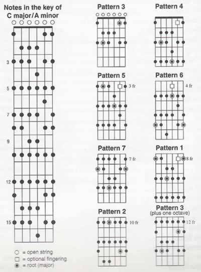 Guitar kanlungan guitar tabs : lucky guitar chords jason Tags : lucky guitar chords jason mraz ...