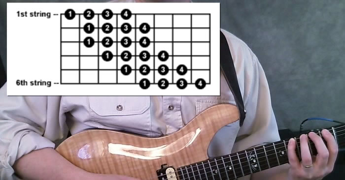 Chromatic Scales for Guitar