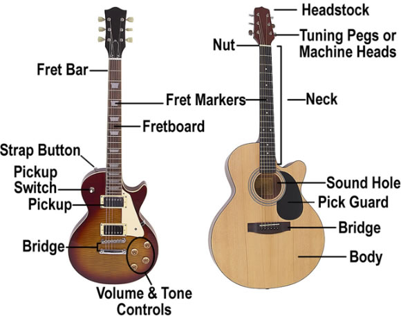 parts of the guitar beginner guitar lesson. Black Bedroom Furniture Sets. Home Design Ideas