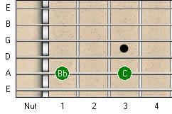 Descending Major 2nd Guitar Interval