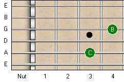 Major 7th Guitar Interval
