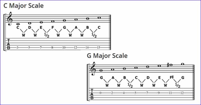 Constructing Major Scales