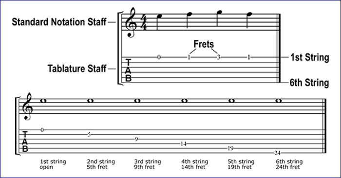 Converting Standard Notation To Guitar Tablature | Cyberfret com
