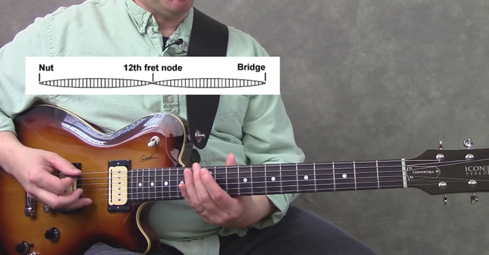 Natural Harmonics on the Guitar